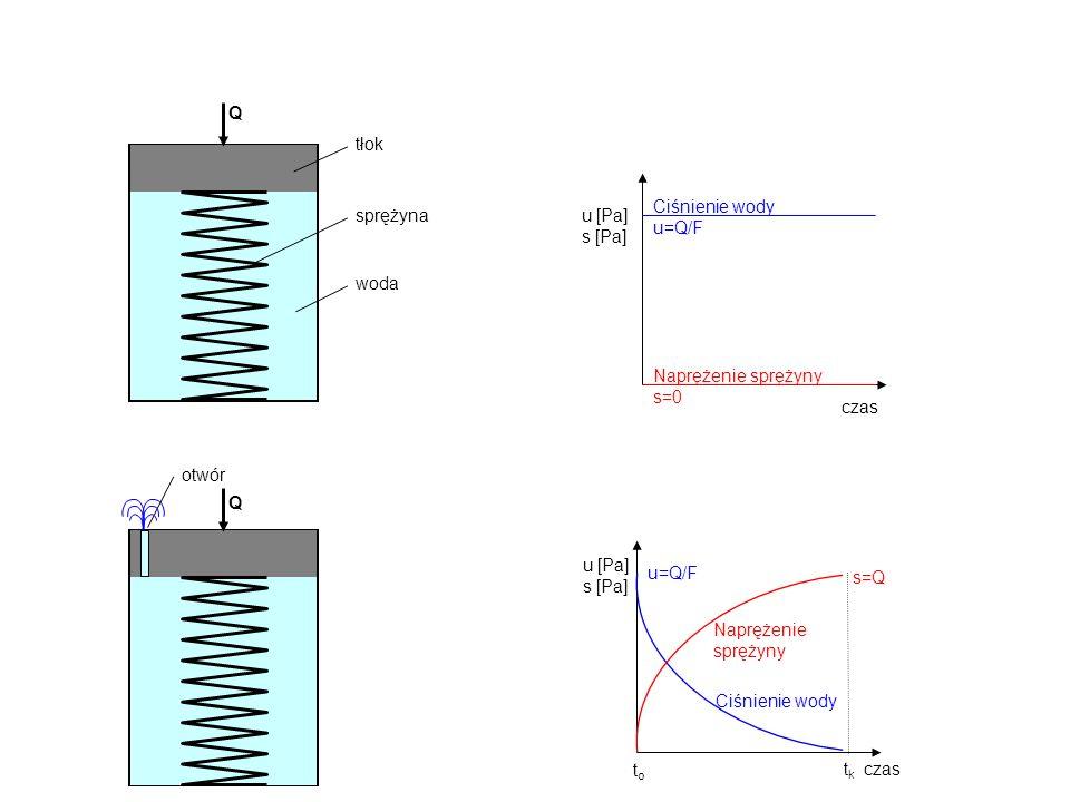 Qwoda. tłok. sprężyna. czas. Ciśnienie wody u=Q/F. u [Pa] s [Pa] Naprężenie sprężyny s=0. Q. otwór.